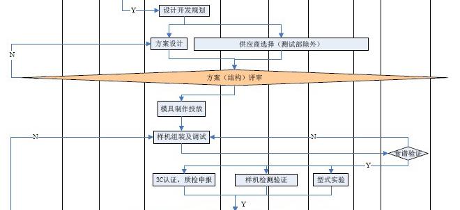 产品设计流程