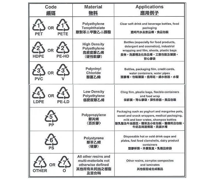 塑胶产品安全等级