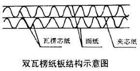 五层瓦楞结构